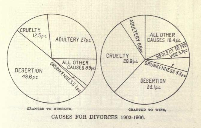 DivorceCauses