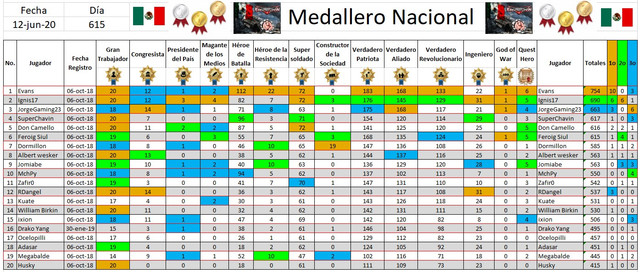 https://i.ibb.co/jHZws8m/200617-Medallero-Nacional-Top-20.jpg