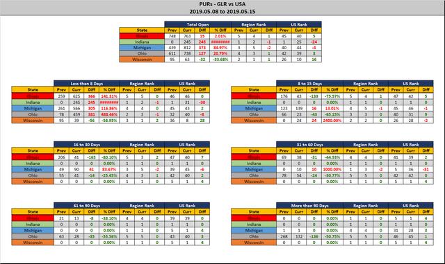 2019-05-15-GLR-PUR-Report-Stats-Report
