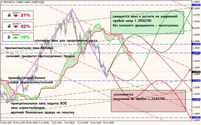 Аналитика от ForexChief - Страница 17 22-06-20-GBPUSD