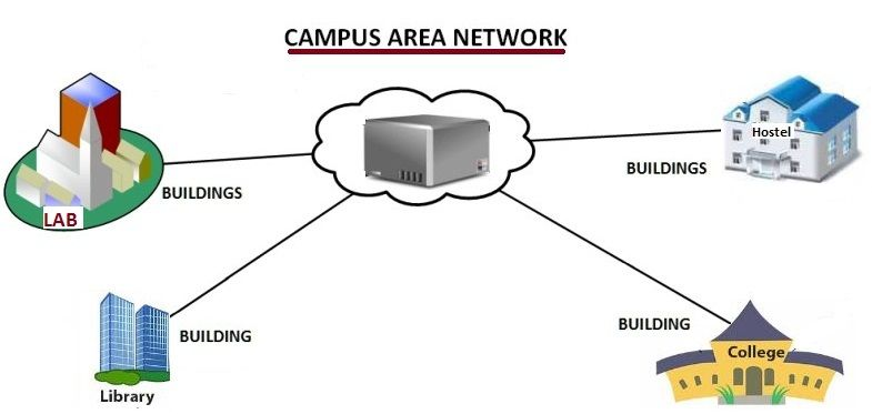 Campus Area Network