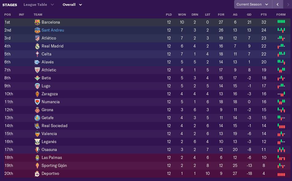 november-league-table