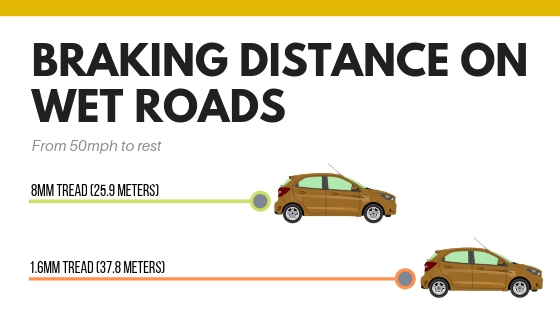 BRAKING-DISTANCE-ON-WET-ROADS-1