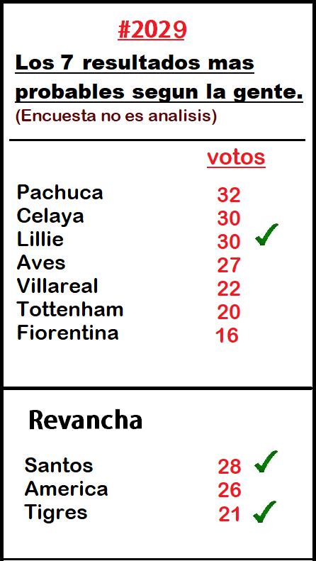 Resultados-Encuesta-2029