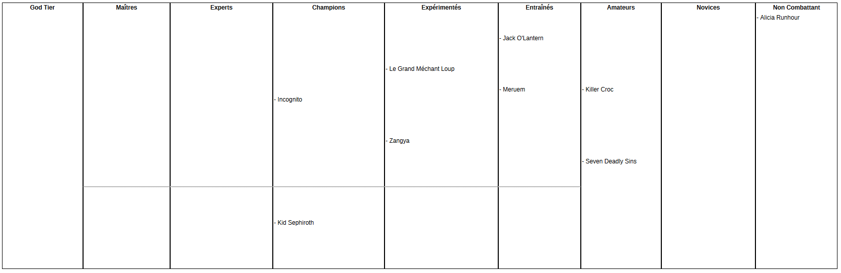 Le classement des puissances selon Incognito - Page 4 Classement-puissance-rpgdbz-v4