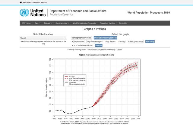 Screenshot-2021-05-21-World-Population-Prospects-Population-Division-United-Nations