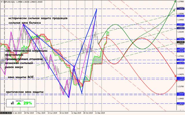 Аналитика от ForexChief - Страница 15 23-12-19-GBPUSDDaily