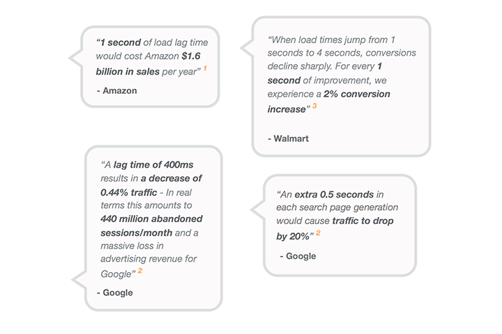 Quotes about the impact of the pagespeed