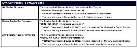 Device-Addresses-on-DVX2250