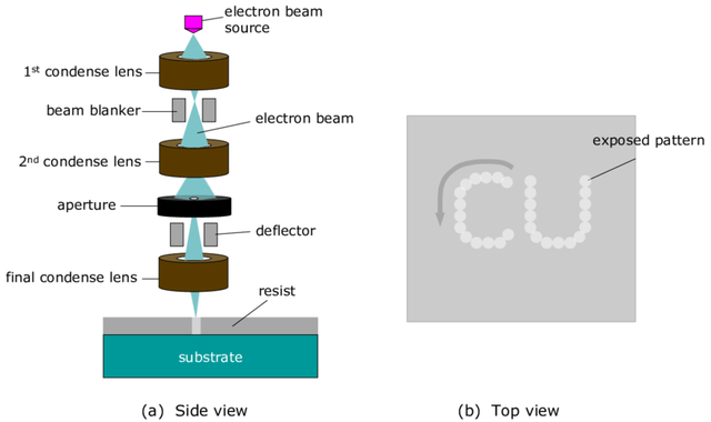 Schematic-illustration-of-electron-beam-