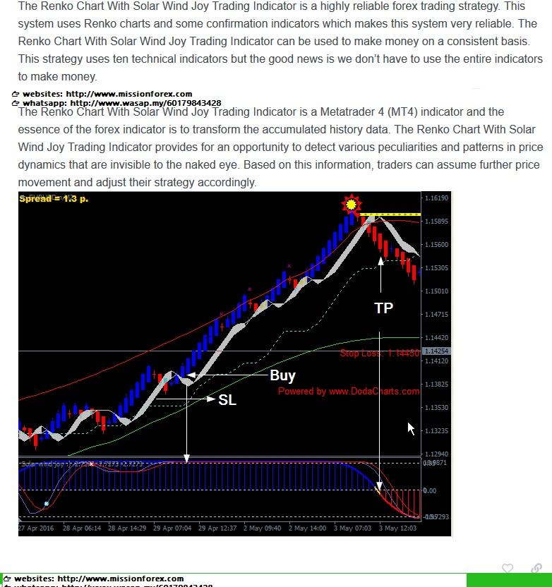 Forex Profit Keeper bonus Renko chart with Solar Wind