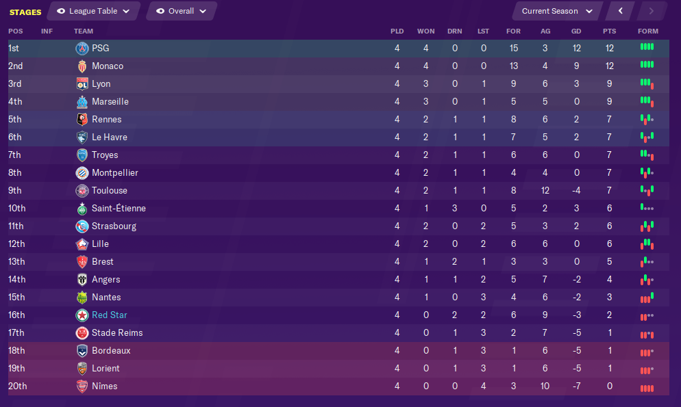 august-league-table