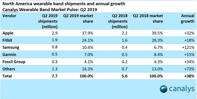 canalys-market-share