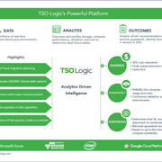 TSO-Logic
