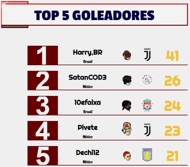 [AICv24] Resumen Final de Ligas / Bota de Oro & Máximo Asistente / Mercado Abierto Goleadores-Semana-4