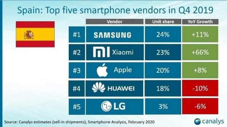 Xiaomi y Huawei entre las 5 mejores