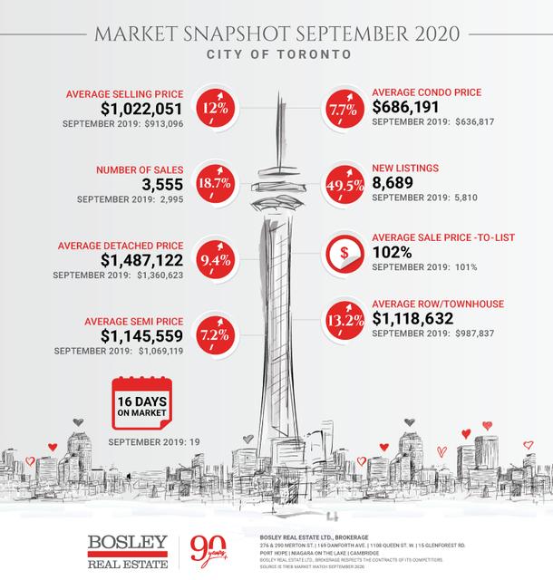 Toronto-Market-Snapshot-September-2020