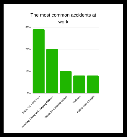accident at work graph