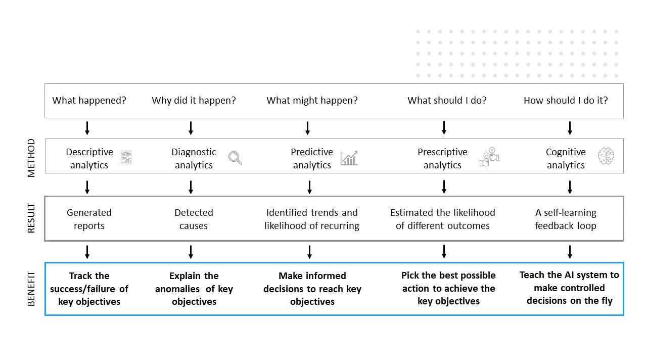 advanced-data-analytics-making-a-data-driven-organization
