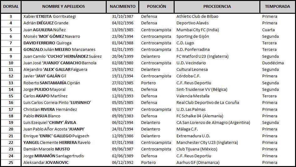 S.D. Huesca - Real Valladolid. Viernes 1 de Febrero. 21:00 TABLA-HUESCA-DEF