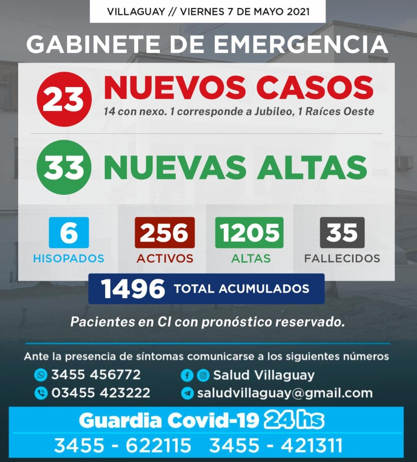 GABINETE DE EMERGENCIA DE VILLAGUAY: Reportó éste Viernes 7/05, 23 nuevos casos de Covid-19