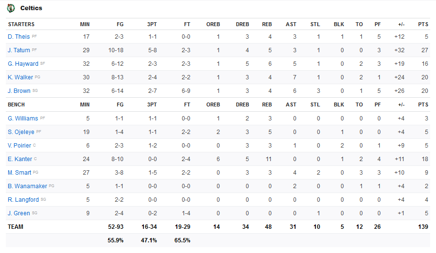 Screenshot-2020-01-21-Lakers-vs-Celtics-Game-Summary-January-20-2020-ESPN-1
