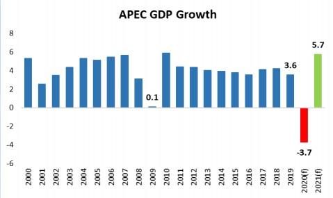 APEC-Gr-fico