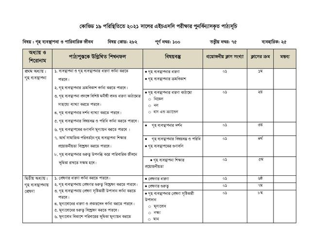 HSC Home Management 1st Paper Short Syllabus 2021