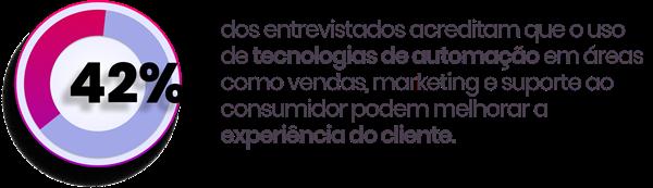 Tecnologias de automação em áreas como vendas, marketing e suporte.