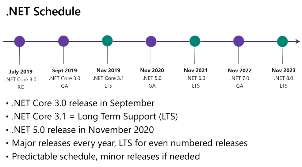 .net 5 release date and feautes