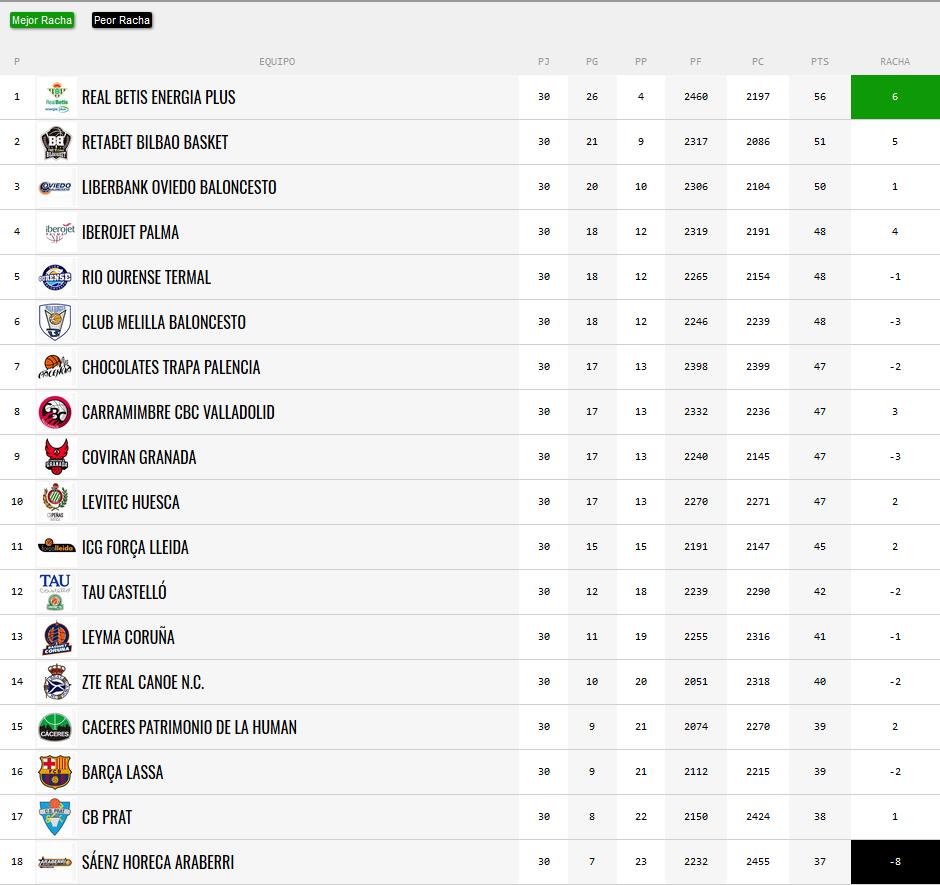 Jornada 30: FC BARCELONA LASSA 'B' 65-69 CARRAMIMBRE CBC VALLADOLID. LEB-ORO-J30