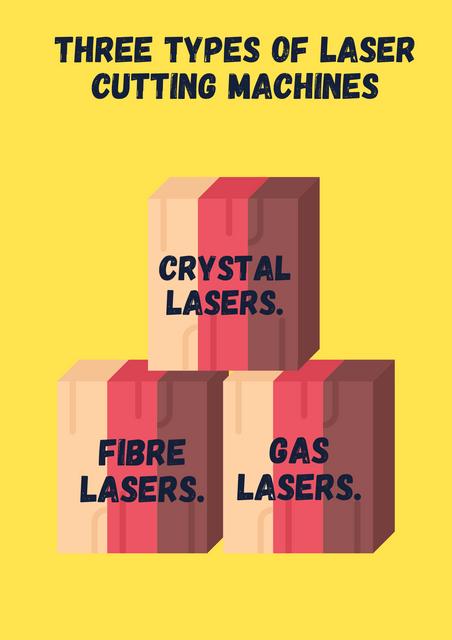 Three-Types-of-Laser-Cutting-Machines