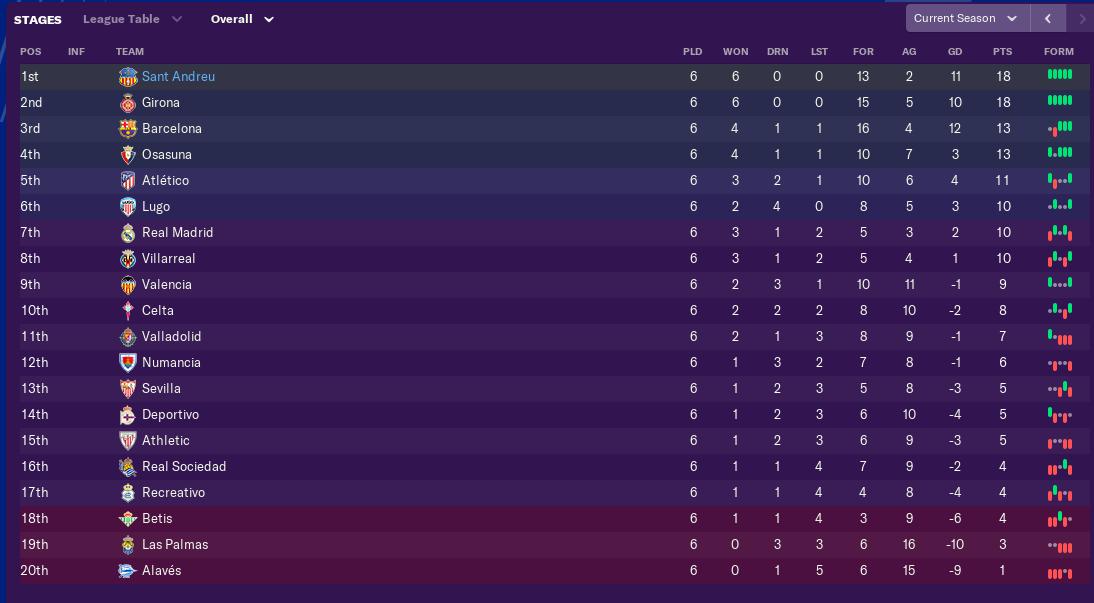 september-league-table