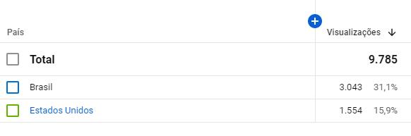 Análise estatística do youtube (Busca de seguidores) 2