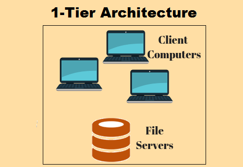 Client Server 1-Tier Architecture