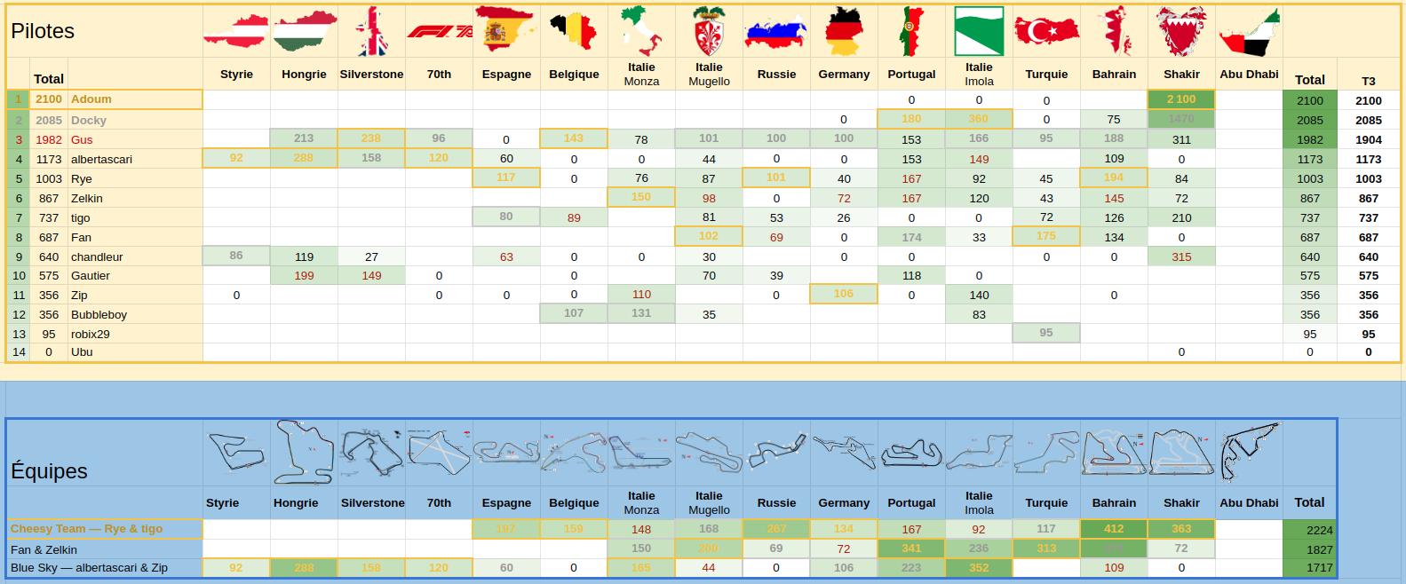 GP D'ABU DHABI-Formula 1 Etihad Airways Abu Dhabi Grand Prix 2020 Screenshot-from-2020-12-08-11-02-51