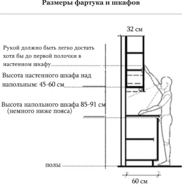 Оптимальная высота фартука на кухне