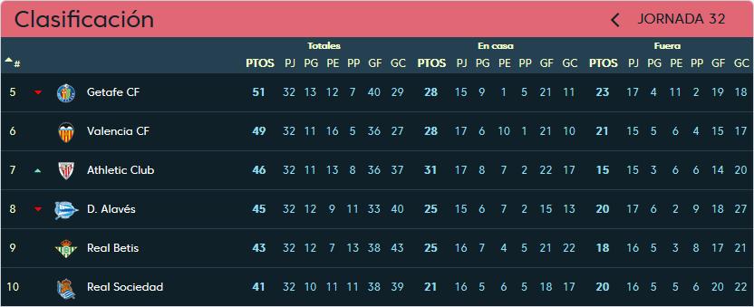 Deportivo Alavés - Real Valladolid. Viernes 19 de Abril. 21:00 Clasificacion-jornada-32