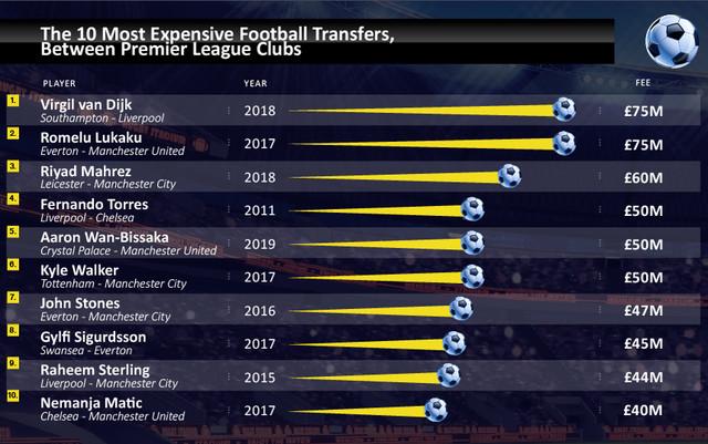 transfer-market-table-premier-league