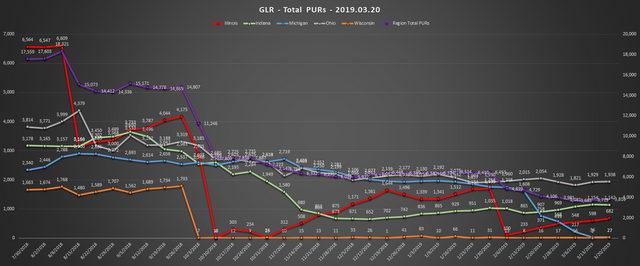 2019-03-20-GLR-PUR-Report-Total-PURs-Chart