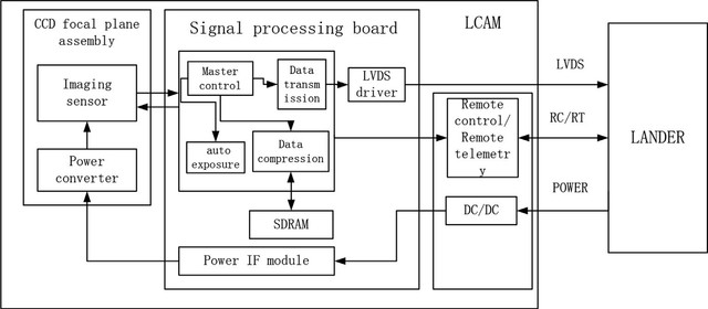 Composition-diagram-of-LCAM