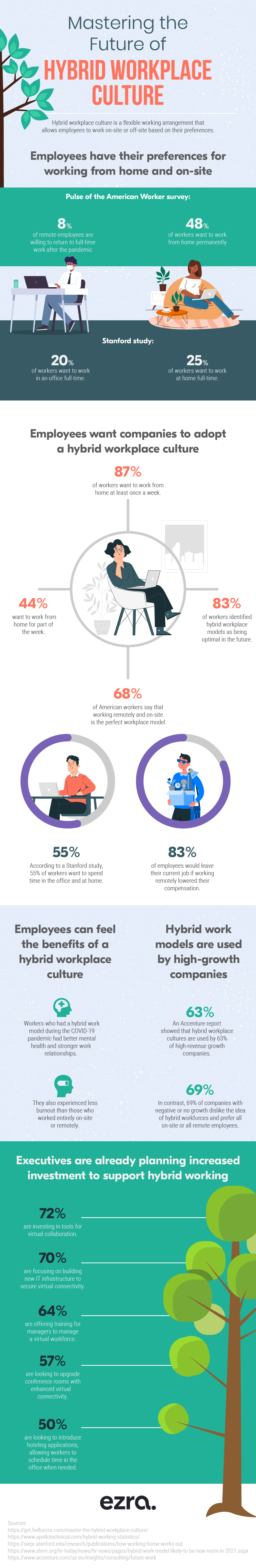 Mastering the Future of Hybrid Workplace Culture