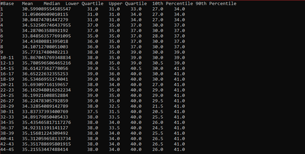 FastQC output, per base sequence quality