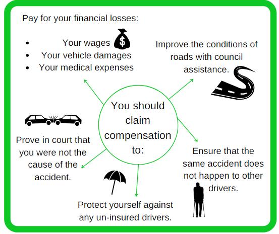 compensation reasons