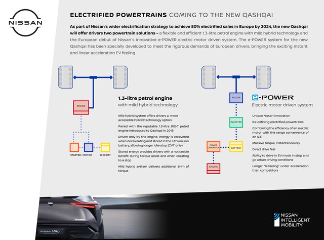 New-Nissan-Qashqai-Electrified-Powertrains-source