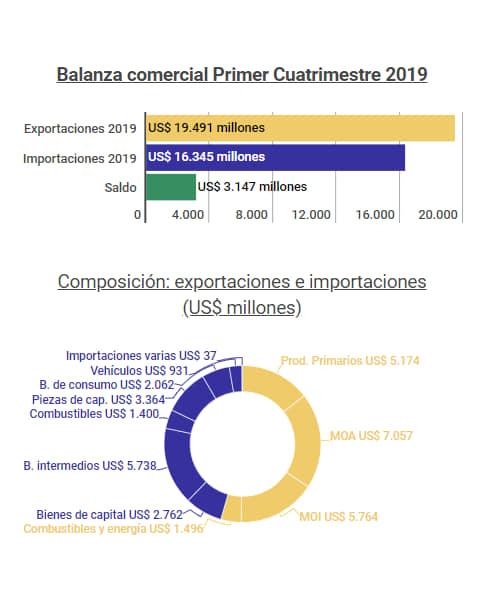 Balanza-Comercial-3
