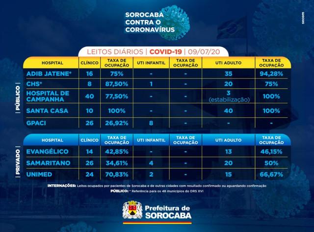 noticias-sorocaba-sp-gov-br-whatsapp-image-2020-07-09-at-17-34-56-1024x756