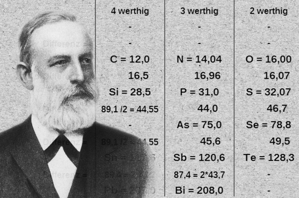 La tavola periodica degli elementi del chimico Julius Lothar Meyer.