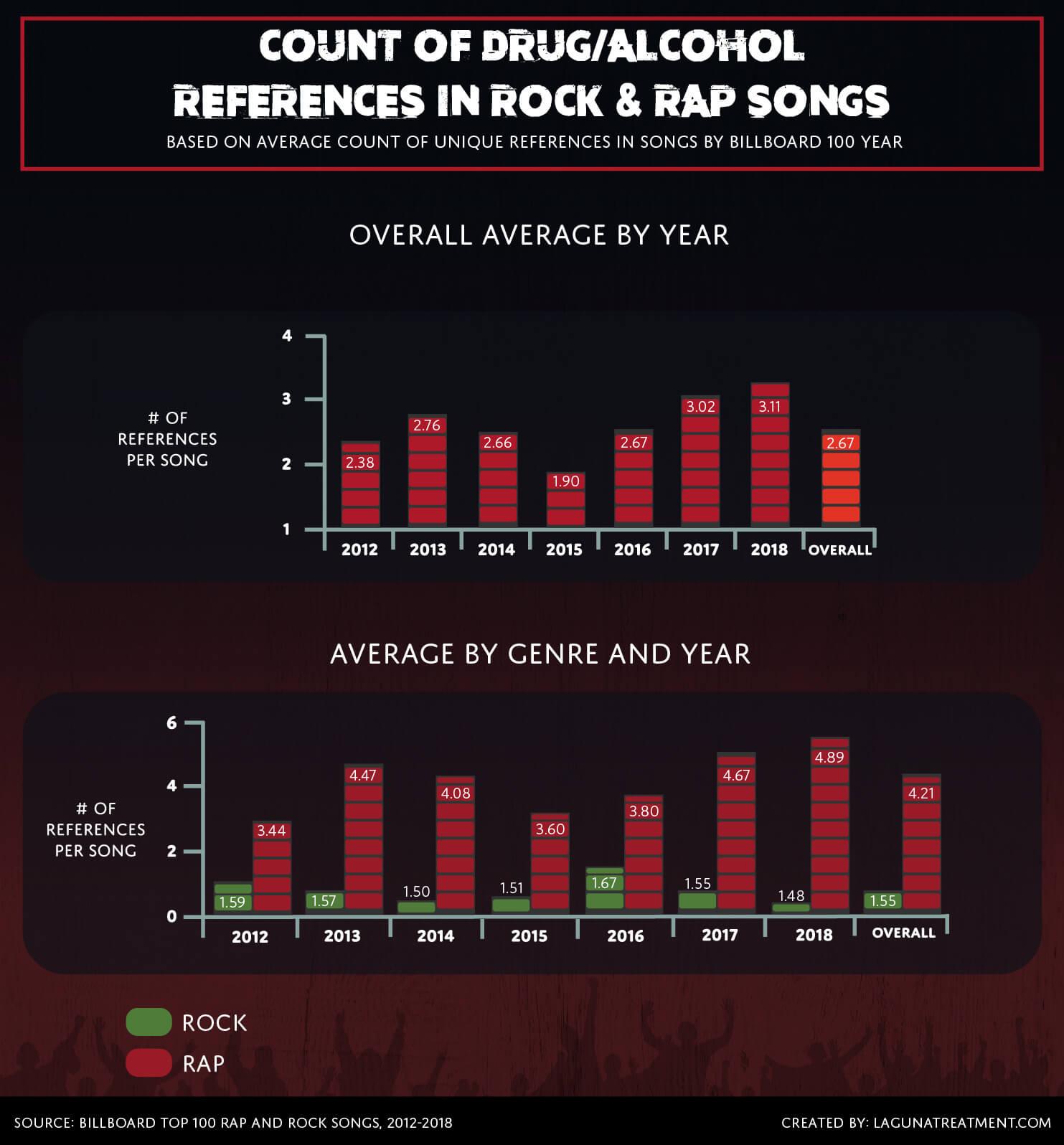 referencias-a-drogas-en-canciones-de-rock-y-rap