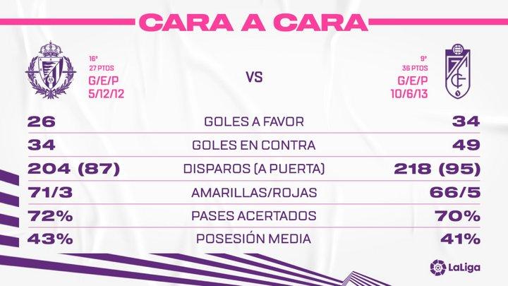 Real Valladolid C.F. - Granada C.F. Domingo 11 de abril. 18:30 Face-To-GRA